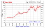 5-Year Gold